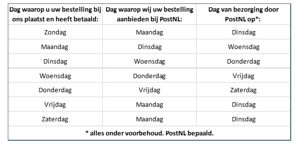 http://www.hardware-deals.nl/Bestelproces/Bezorgschema.PNG